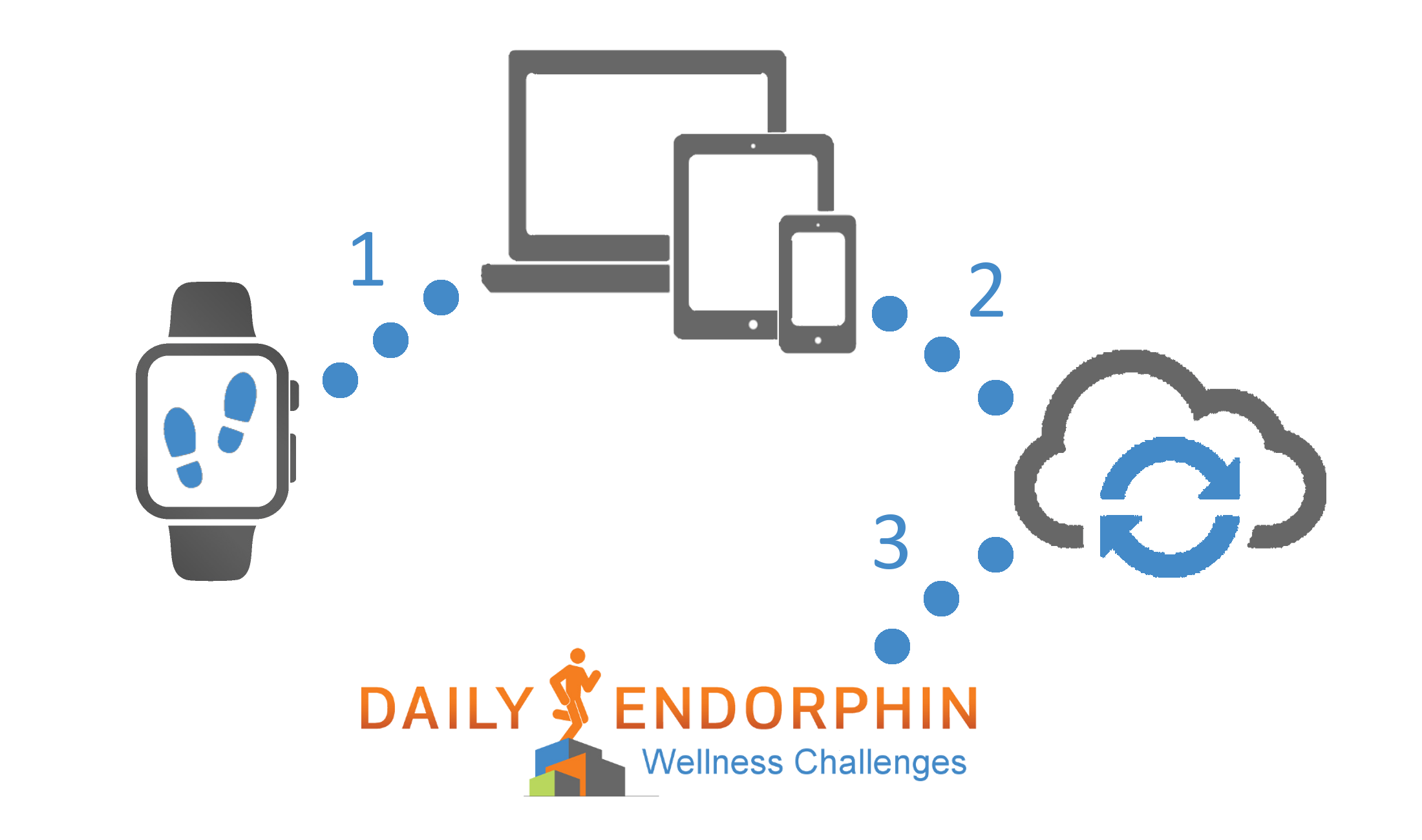 DailyEndorphin Device Integration
